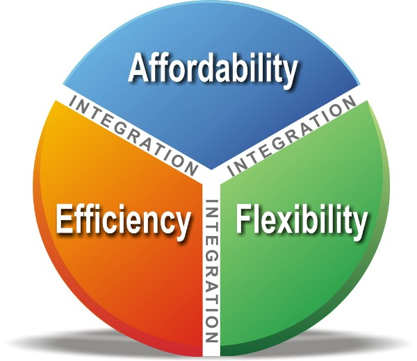 Affordability, Efficiency, Flexibility, and Integration